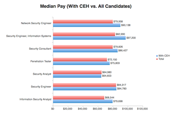 Median-pay-of-CEH-vs-All-Candidates