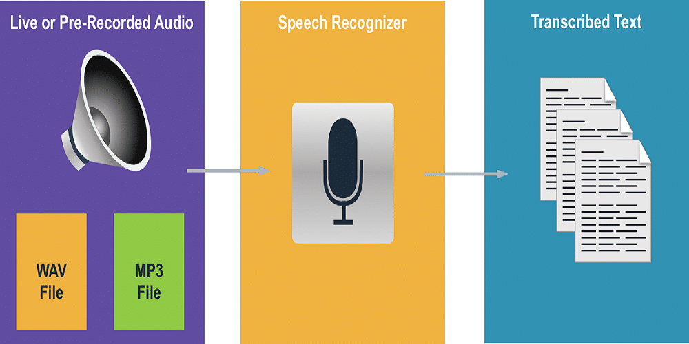 How to Transcribe Sound from Audio Recordings to Text Using Google