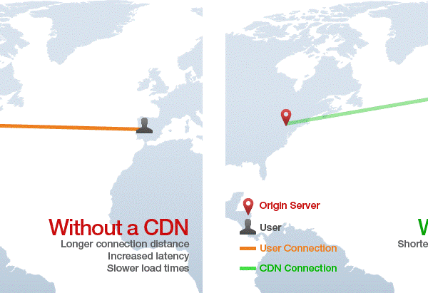 Comprehending The Content Delivery Network and Its Impact On SEO