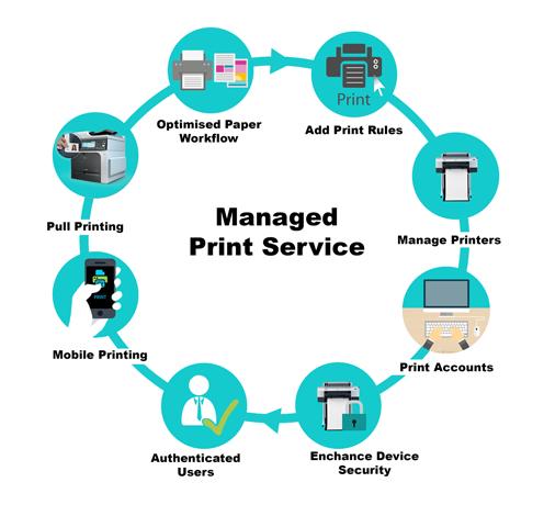 5 Amazing Benefits Of Using Print Management Software